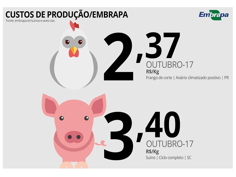 Custos de produção CIAS - Outubro 2017 (1)