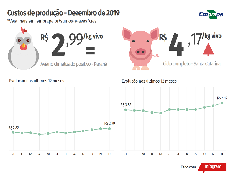 ICP Dezembro-2019 - Embrapa Suínos e Aves (1)