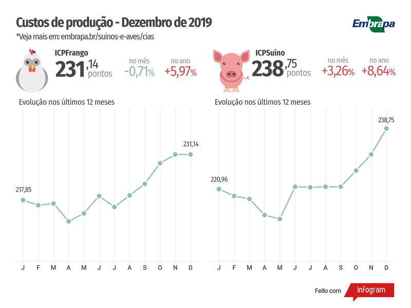 ICP Dezembro-2019 - Embrapa Suínos e Aves (2)