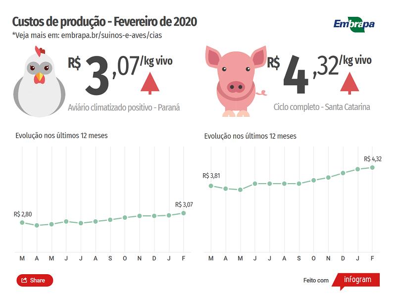 FEV20 - Custos de produção R$