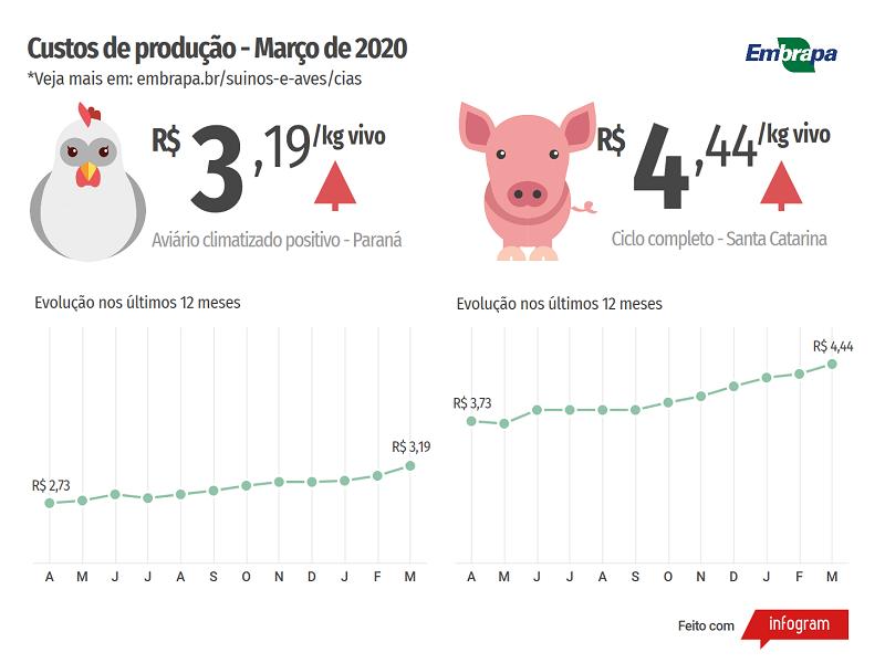 MAR20 - Custos de produção