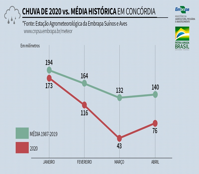 Chuva histórica x 2020 em Concórdia - Embrapa Suínos e Aves