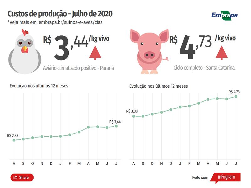Custos de produção Embrapa - JUL2020 (2)