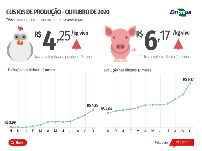 CIAS - Embrapa - Custos de produção R$ - OUT20