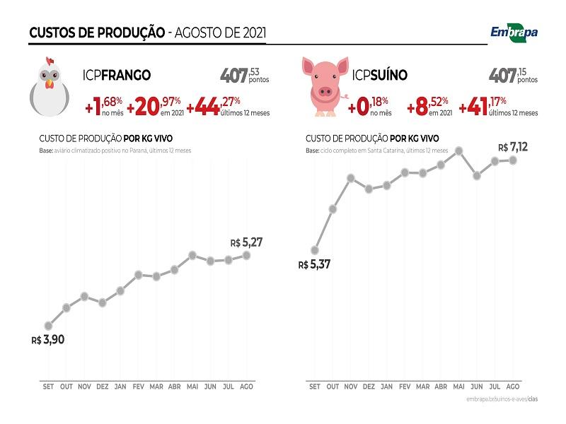 Custos de produção AGO21 - Embrapa Suínos e Aves